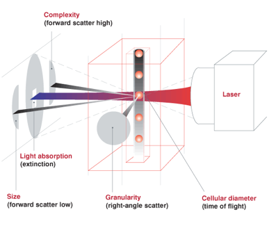 Lasercytediagram